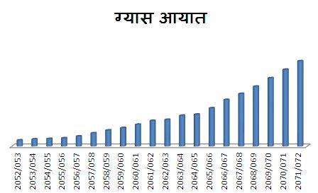 Gap import graph