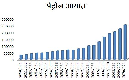 Petrol import graph