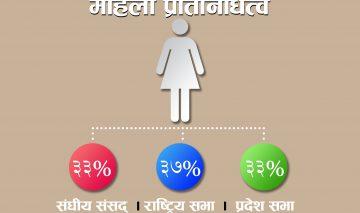 निर्वाचनपछि महिला प्रतिनिधित्व बढ्नेछ