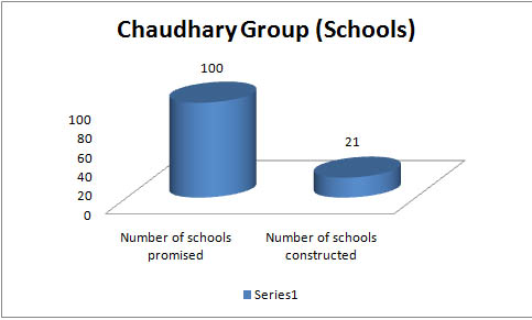 Chaudhary Group schools