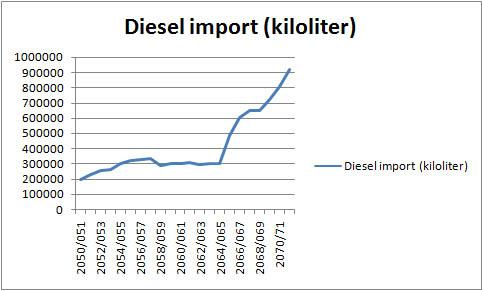 Diesel import