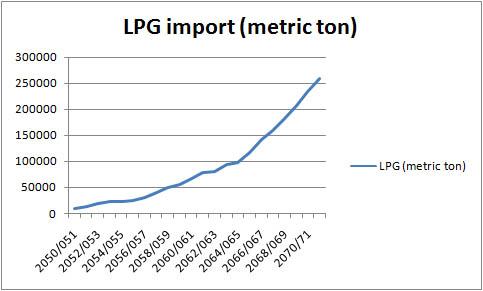 LPG import