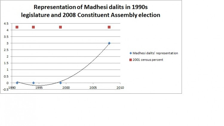 Madhesi dalits in election