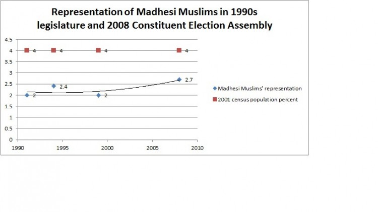 Madhesi muslims representation