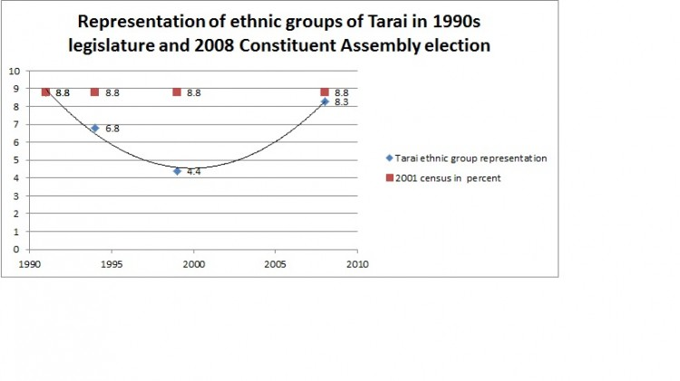 Tarai ethnic group representation election_final