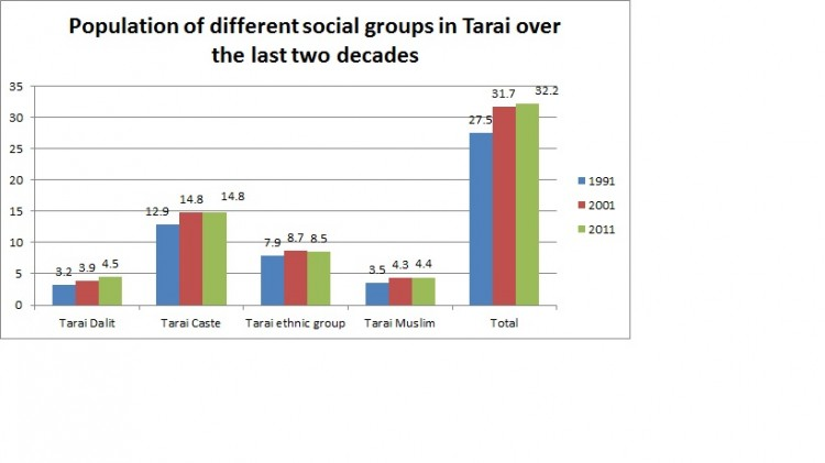 population different social groups