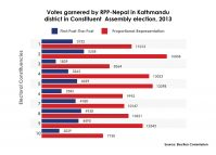 RPP-N had done better in Kathmandu than in Jhapa in 2013 CA election