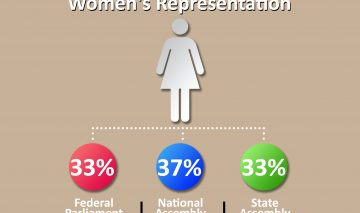 Women's representation will increase after elections