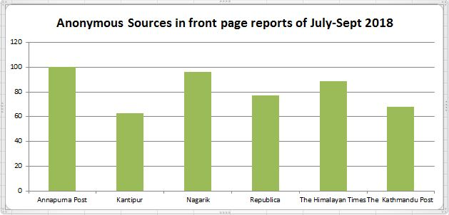 Quarterly report (July-Sept) on anonymous sources in