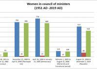 Women ministers in Nepal