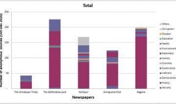 Quarterly report (Oct-Dec, 2020) on anonymous sources in newspapers