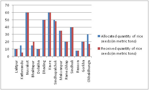 Seeds allocation for 14 quake districts
