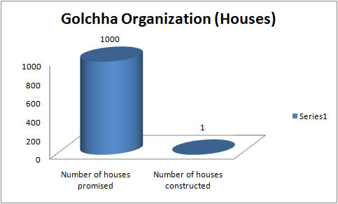 Golchha houses