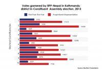 RPP-N had done better in Kathmandu than in Jhapa in 2013 CA election
